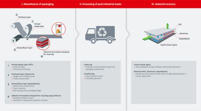 Ontworpen voor recycling: overgang van een lineaire economie naar een gesloten materiaalkringloop