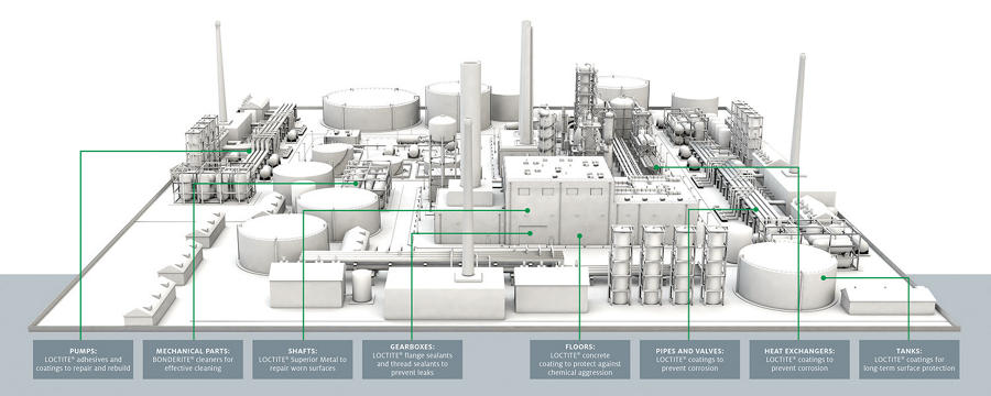 diagram showing where henkel products are used in an oil and gas refinery