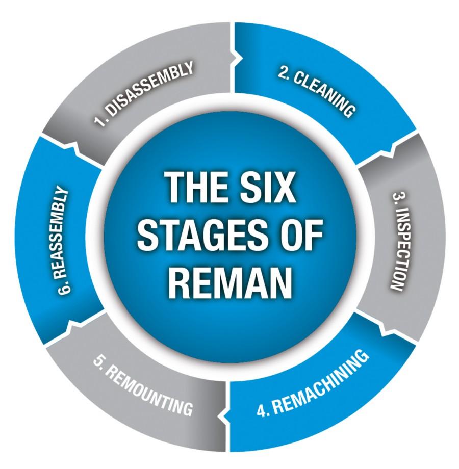 As Seis Etapas de Um Processo Típico de Remanufatura