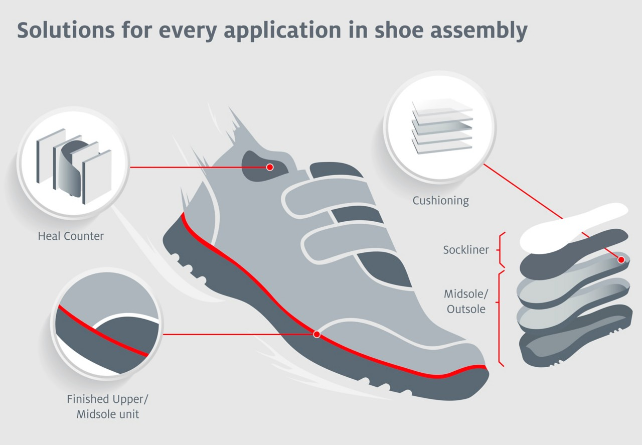 Infographic on adhesive applications in a sports shoe