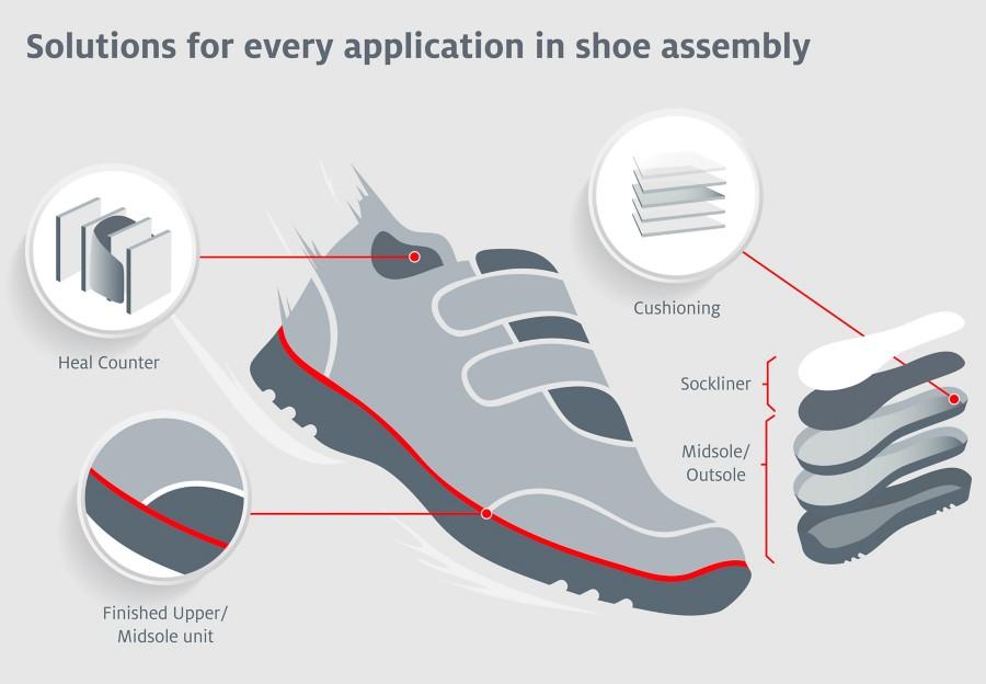 Infográfico sobre aplicações adesivas em um calçado esportivo
