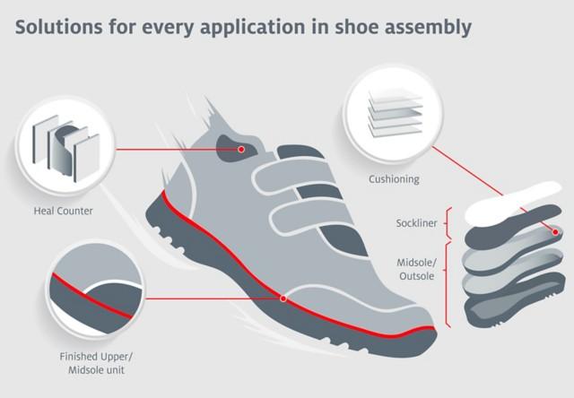 运动鞋中粘合剂应用点图示