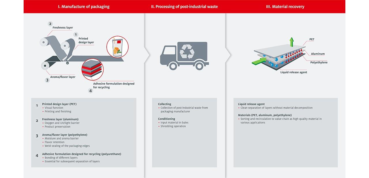 Infographic Circular Economy