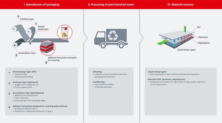Für das Recycling gedacht: Der Weg von einer linearen Wirtschaft zum geschlossenen Materialkreislauf
