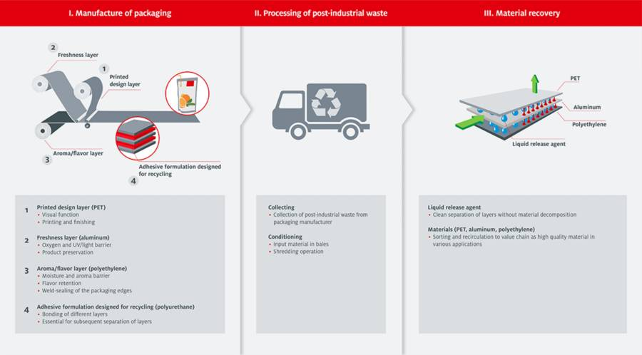 Designed for Recycling: Moving from a Linear Economy to a Closed Material Cycle