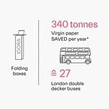 IGORA ROYAL Tubes Sustainability Infographic
