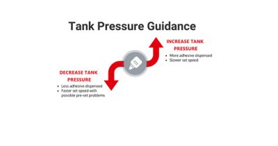 Infographic describing how tank pressure impacts adhesive flow