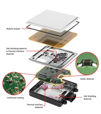 3d illustration top view of automotive ADAS advanced driver assistance system teardown exploded accordion view with callouts showing location of henkel materials including sealant, emi shielding, thermal interface, conformal coating and solder