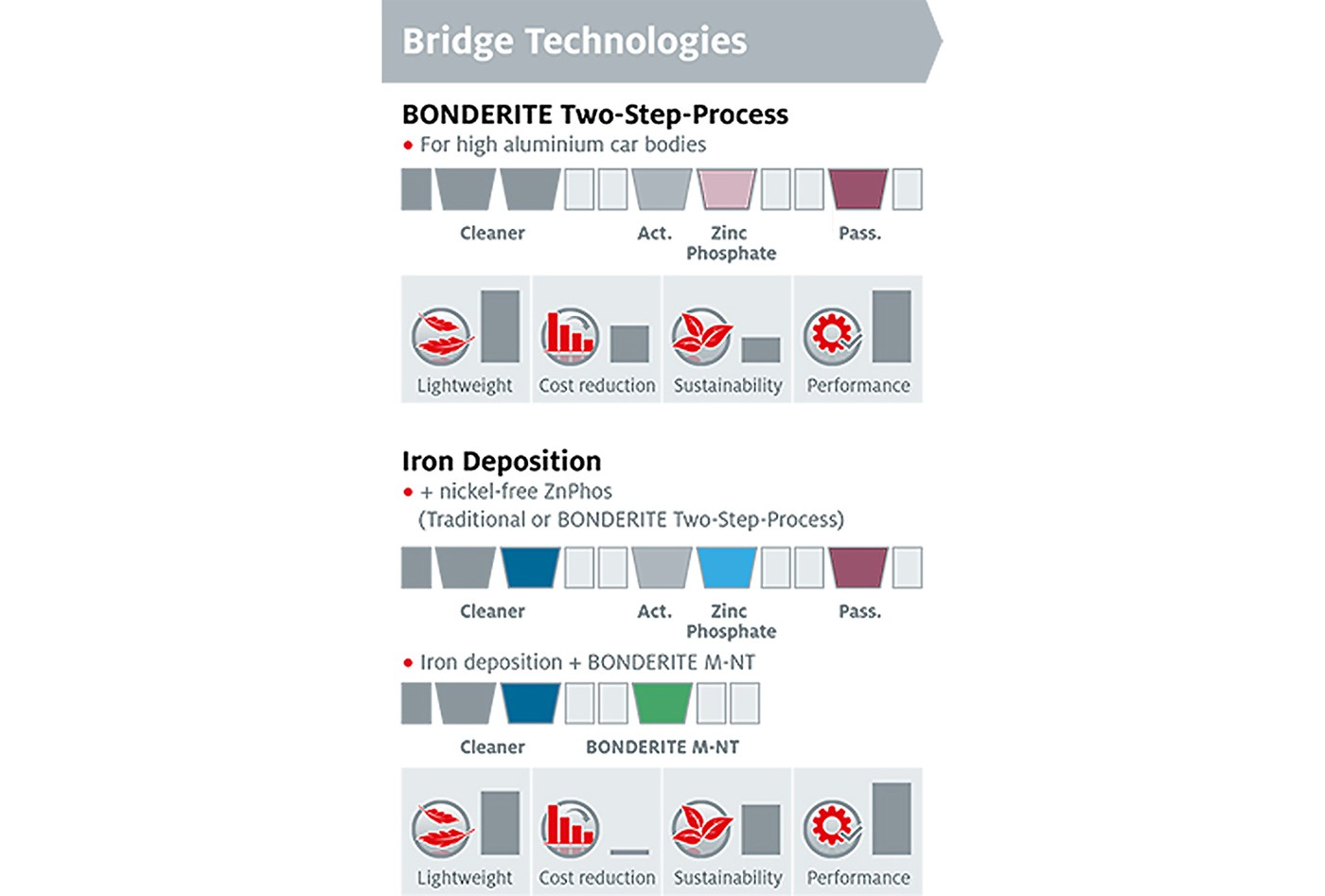 Infographic on the BONDERITE Two-Step Process and Iron Deposition
