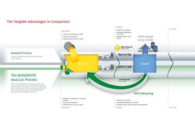 Flow chart explaining BONDERITE duaLCys process against standard machining and cleaning process