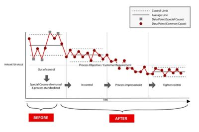 Graph illustrating line improvements from using Henkel's  BONDERITE LineguardX SPC System