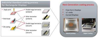 Chart for Next Generation Coating Process for liquid optically clear adhesive (LOCA) bonding