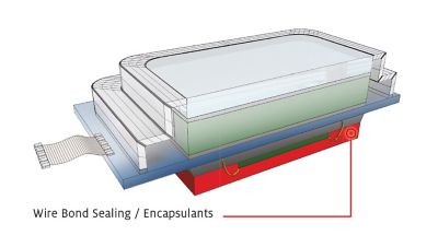 3d illustration of fingerprint sensor cross-section with callout showing location of Wire Bond Sealing / Encapsulants