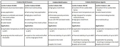 Technical table with features and applications of Frekote Mold Cleaners, Sealers and Release Agents