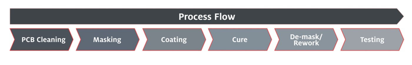 Process flow chart demonstrating conformal coating materials