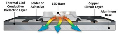 Illustration of components in a led lighting device including location of led base, tclad material, solder or adhesive, copper circuit and aluminum base also shows direction of heat flow