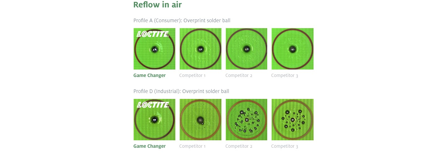 BIC Reflow: LOCTITE reflow in the air