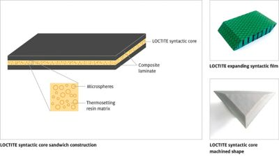 Illustrations of Loctite structural syntactic solutions for the aerospace industry including sandwich core construction, expanding film and machined core shape