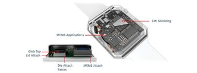 3D illustration of a smart watch showing internal electronic components including MEMS micro-electro mechanical system with callouts showing location of EMI shielding, glob top, lid attach, die attach, and MEMS attach materials