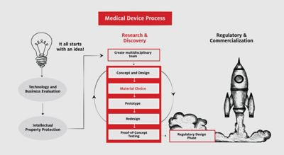 Flowchart with illustrations of the medical device design process from an idea illustrated as a lightbulb, to research, prototyping, proof of concept testing, regulatory and finally commercialization illustrated as a rocketship blasting off