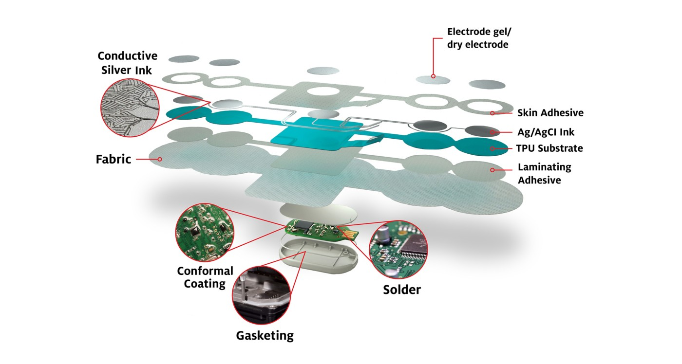 3D illustration of medical smart patch with electronic skin sensor technology teardown accordion view with callouts