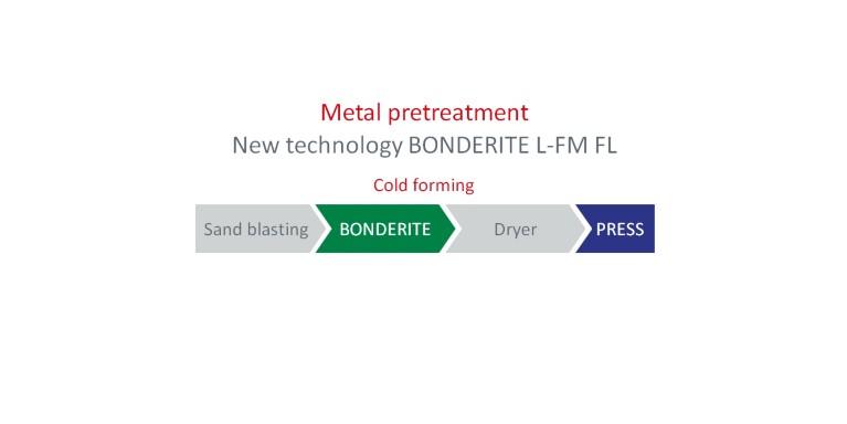 Atornillamiento de tuercas en el pretratamiento de metal para operaciones de conformado en frío