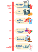 Eine Timeline der Geschiuchte der nachhaltigen Mode