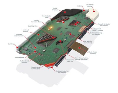 3D model graphic illustration of a printed circuit board with components and callouts showing where henkel coating, paste,adhesives, films, fillers, and other henkel electronics adhesive materials are used