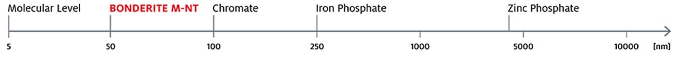 Scale comparing thickness of BONDERITE M-NT to zinc phosphate coating