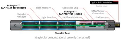 2d illustration of shielded ssd storage device with callouts showing location of bergquist gap pad and gap filler
