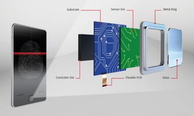 3d illustration of smartphone fingerprint sensor accordion teardown view with callouts identifying controller die, sensor die,substrate, flexible pcb, metal ring and glass