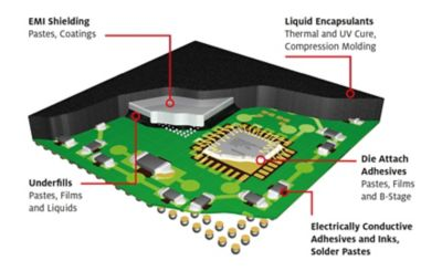 3d illustration of SiP or System in Package cross-section view showing a number of ICs or integrated circuits inside one package graphic contains callouts showing location of adhesives,pastes,films,coatings and encapsulants
