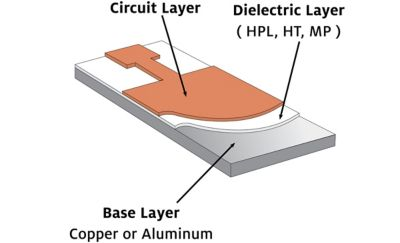 Illustration of TCLAD thermal clad insulated metal substrate showing the base copper or aluminum layer in grey, the dielectric layer in white and the circuit layer in brown