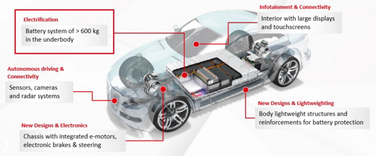 Chemistry Drives Structural Bonding And Lightweight Solutions For Battery Electric Vehicles Henkel Adhesives
